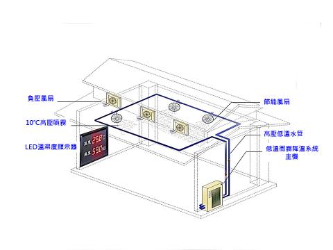 設施冰霧降溫節能系統 1