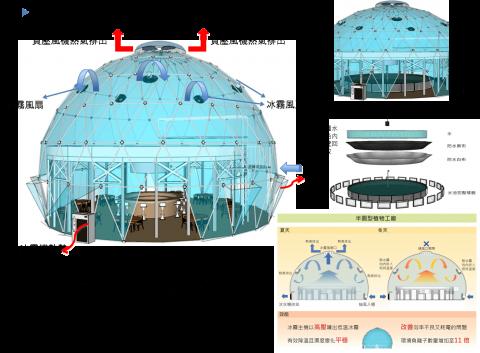 設施冰霧降溫節能系統 2