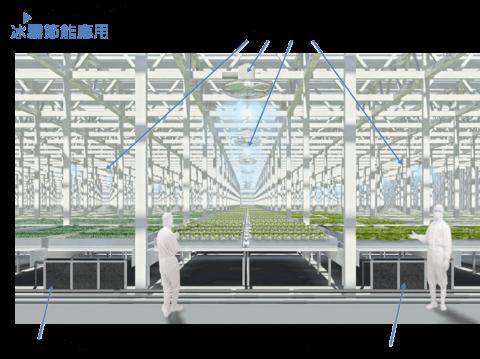 設施冰霧降溫節能系統 4
