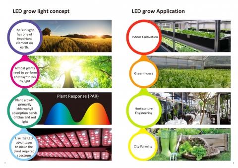 設施植物補光系列 2